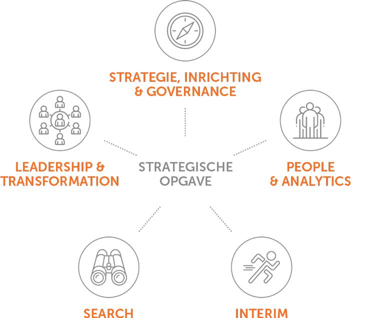 Diensten infographic